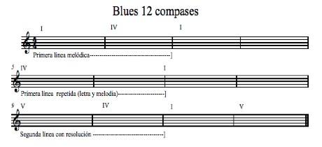 imagen-9-blues-12-melodia